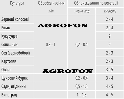 Удобрение Гумат Старт LF,Стимулятор роста Гумат Старт LF